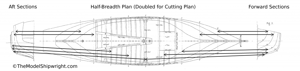 Ship plan, section plan, half-breadth, templates