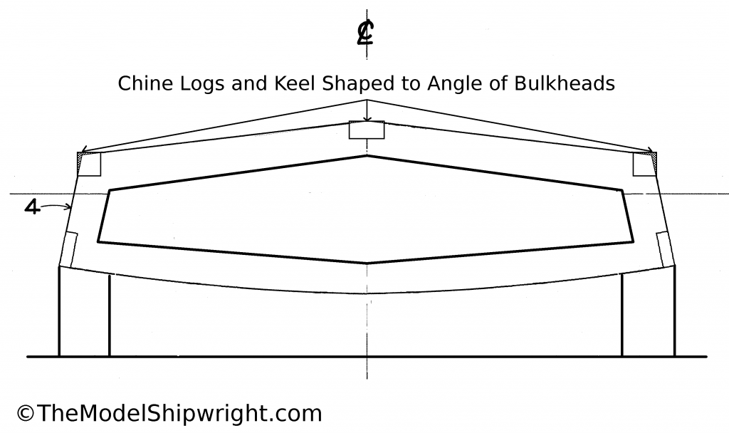 shaping keel, chine logs, sheer clamps, scratch-building, ship model, plank-on-bulkhead, method, Skipjack, E.C. Collier, Chesapeake Bay, Oyster dredge