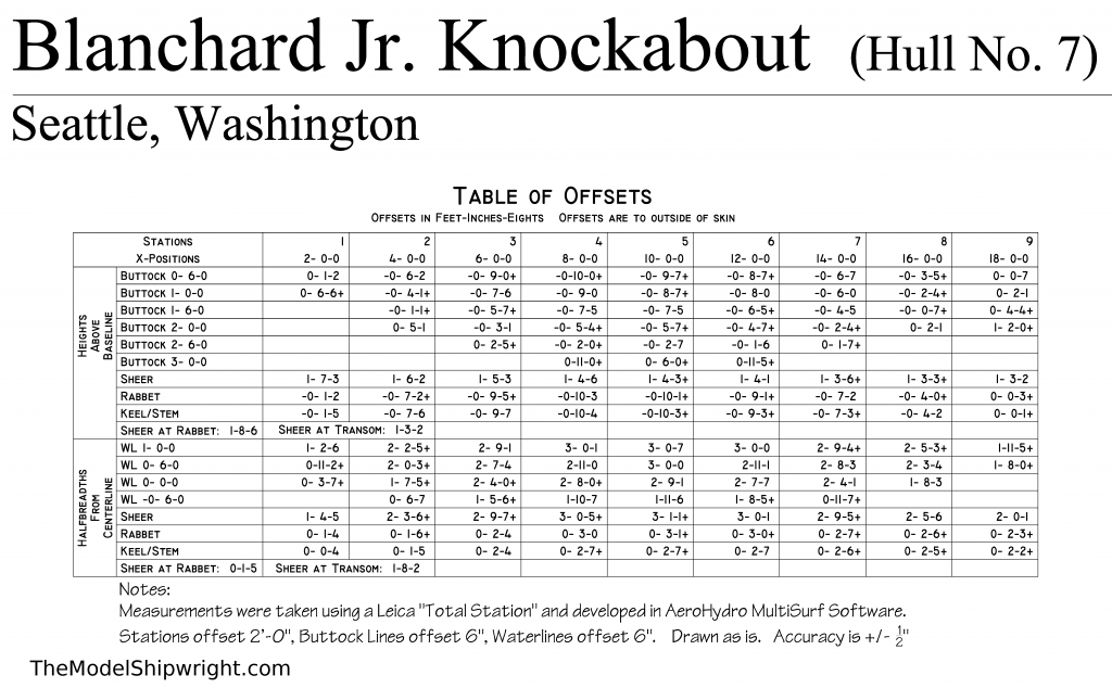 Blanchard Junior Knockabout Table of Offsets